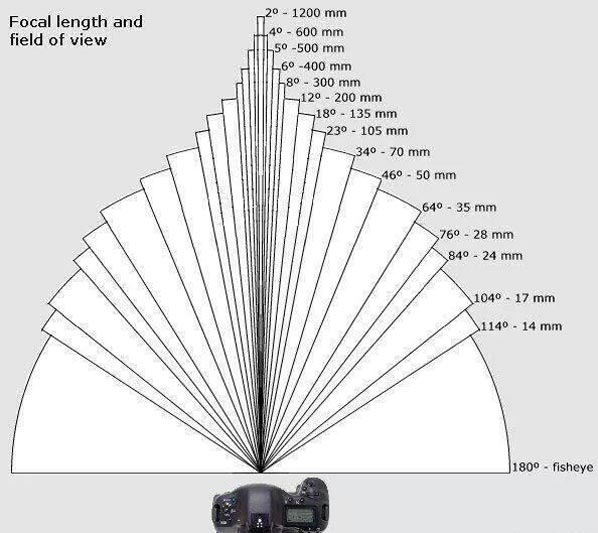 focal-length-field-of-view-chart-thumbnail